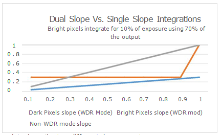dual-slope integration